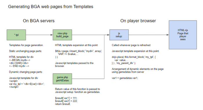 Bga-pages-from-templates.PNG